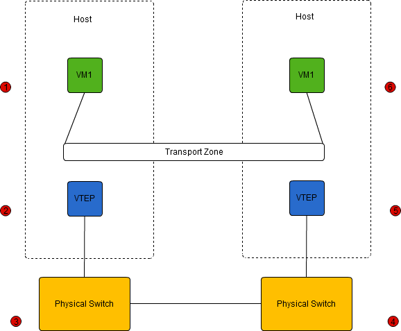 Basic NSX Network