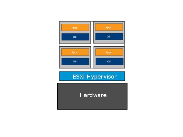 ESXi Architecture
